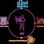 Formation sur le Système d'Information Géographique (SIG)